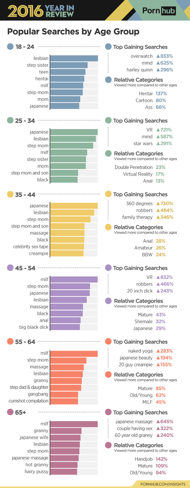 3-pornhub-insights-2016-year-review-age-searches