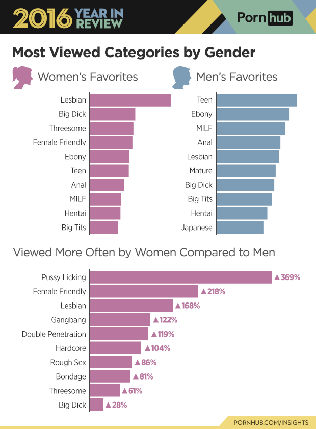 3-pornhub-insights-2016-year-review-gender-categories