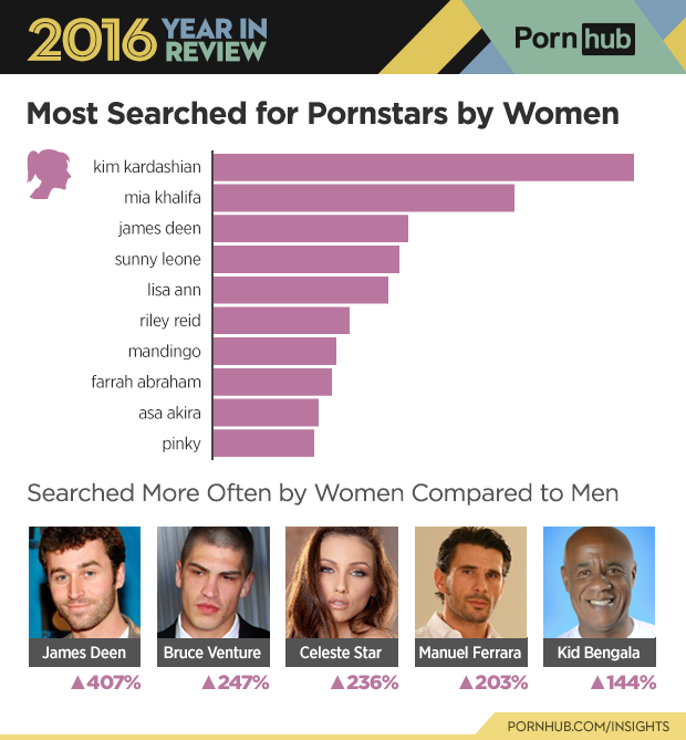 3-pornhub-insights-2016-year-review-gender-pornstars