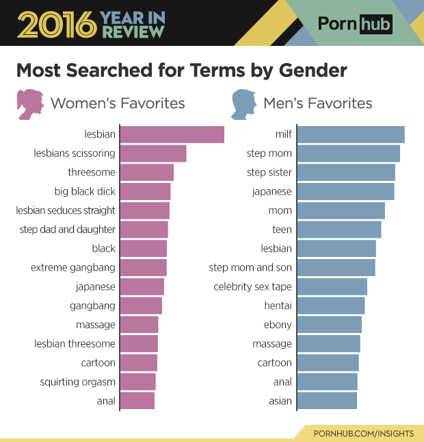 3-pornhub-insights-2016-year-review-gender-searches