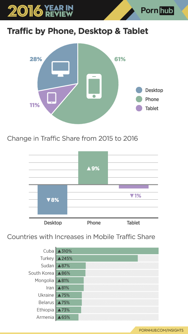 4-pornhub-insights-2016-year-review-device-traffic