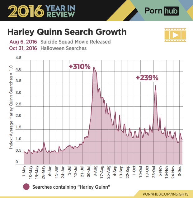 6-pornhub-insights-2016-year-review-character-harley-quinn