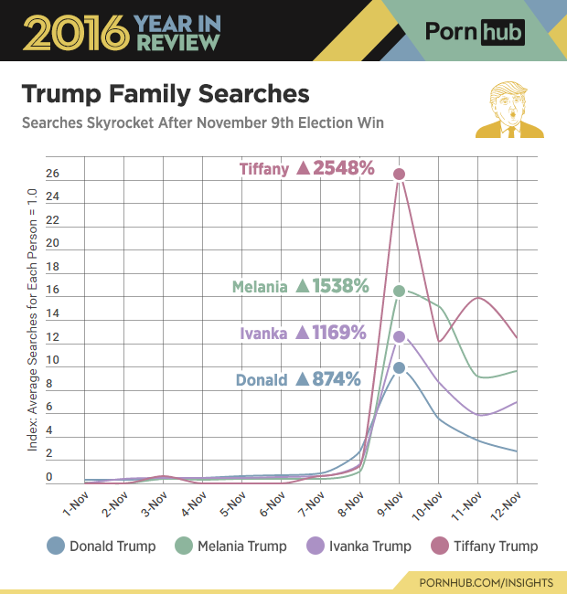 6-pornhub-insights-2016-year-review-character-trump-family