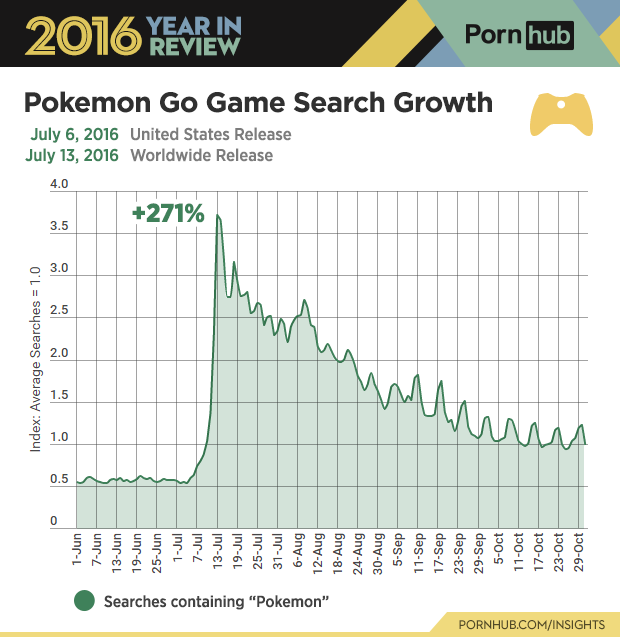 6-pornhub-insights-2016-year-review-game-pokemon-go