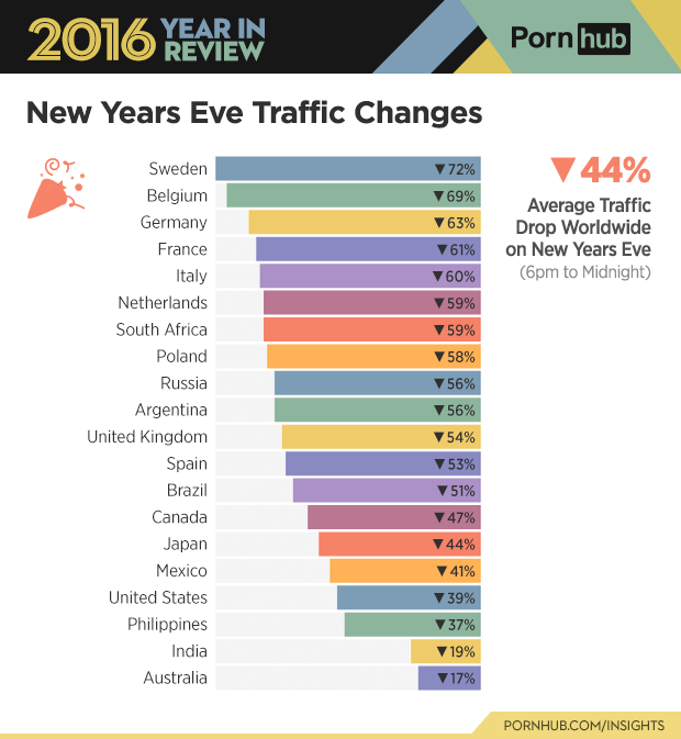 6-pornhub-insights-2016-year-review-holiday-new-years-eve