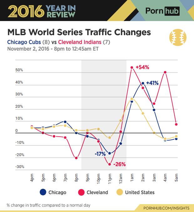 6-pornhub-insights-2016-year-review-sports-baseball-world-series