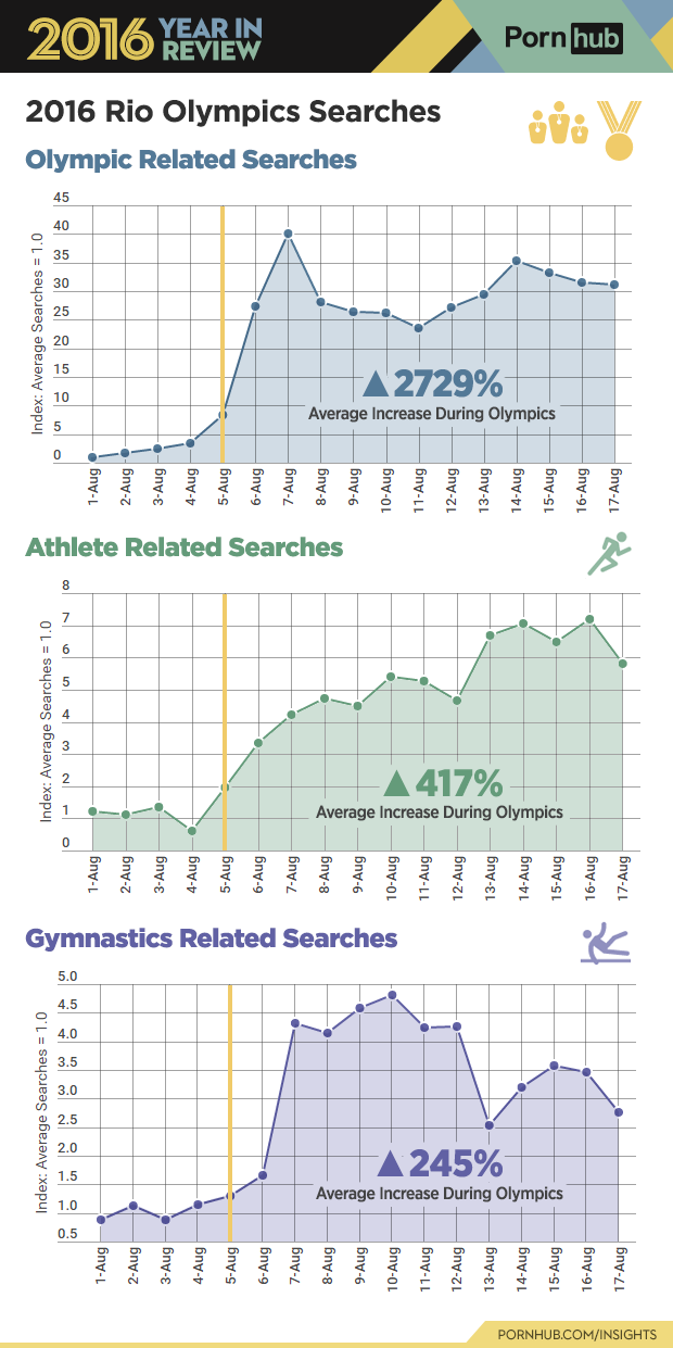 6-pornhub-insights-2016-year-review-sports-olympic-searches