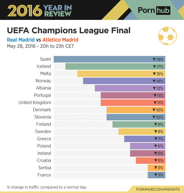 6-pornhub-insights-2016-year-review-sports-soccer-uefa-final