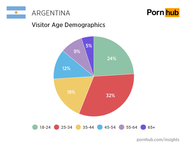 pornhub-insights-argentina-age-proportions