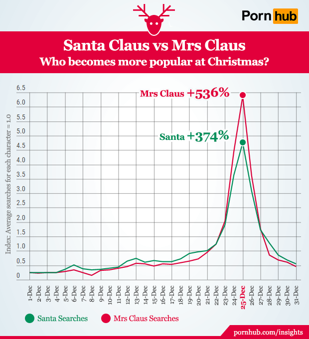 pornhub-insights-christmas-santa-vs-mrs-claus