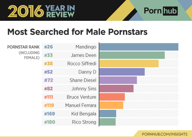 2-pornhub-insights-2016-year-review-most-searched-pornstars-male