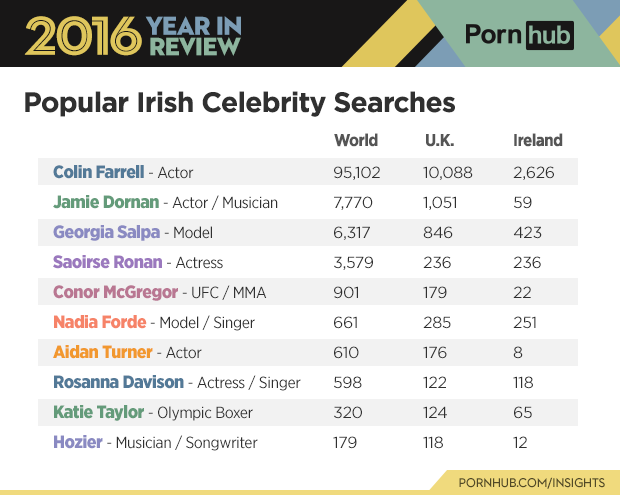 6-pornhub-insights-2016-year-review-character-celebrity-searches-ireland