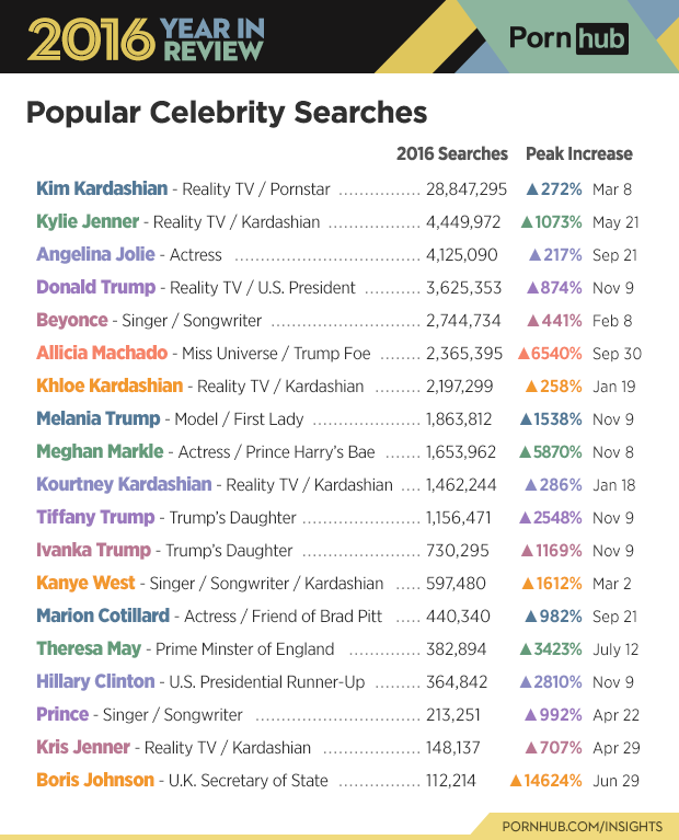 6-pornhub-insights-2016-year-review-character-celebrity-searches