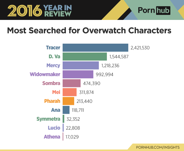 6-pornhub-insights-2016-year-review-character-overwatch-searches