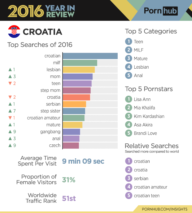 7-pornhub-insights-2016-year-review-croatia