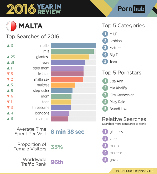 7-pornhub-insights-2016-year-review-malta