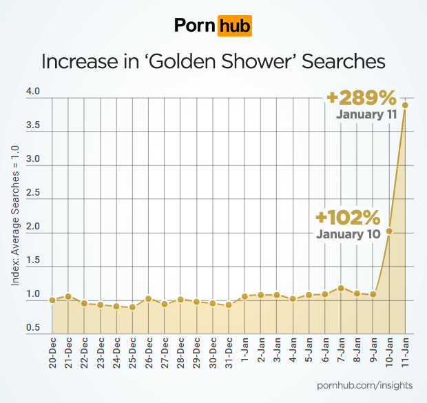 pornhub-insights-golden-shower-search-increase-timeline