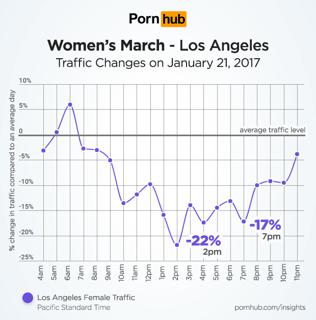 pornhub-insights-womens-march-los-angeles-traffic