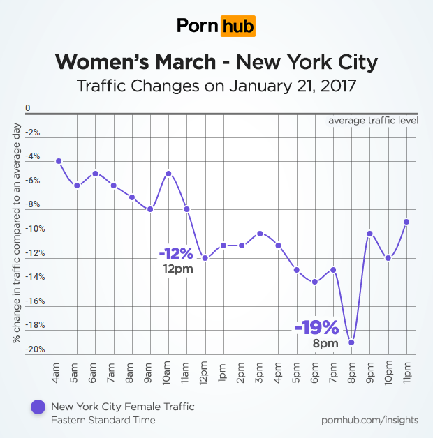 pornhub-insights-womens-march-new-york-city