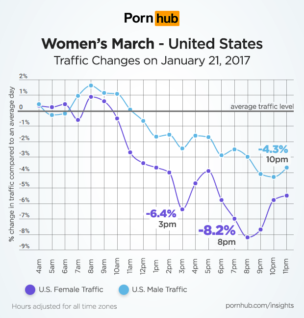 pornhub-insights-womens-march-united-states-female-male