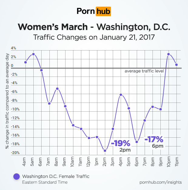 pornhub-insights-womens-march-washington-dc