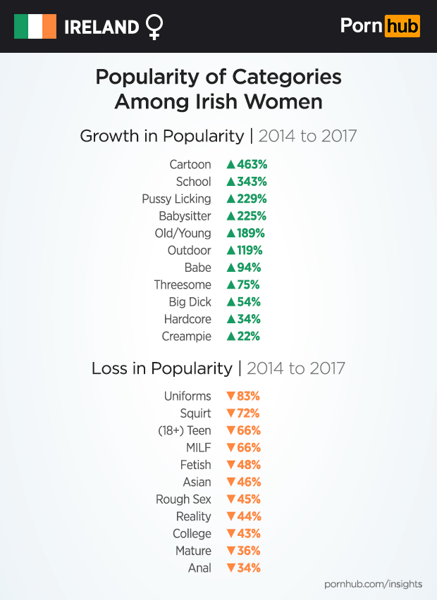 pornhub-insights-ireland-female-category-popularity-changes