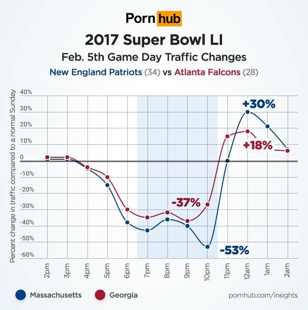 pornhub-insights-super-bowl-2017-mass-georgia-traffic
