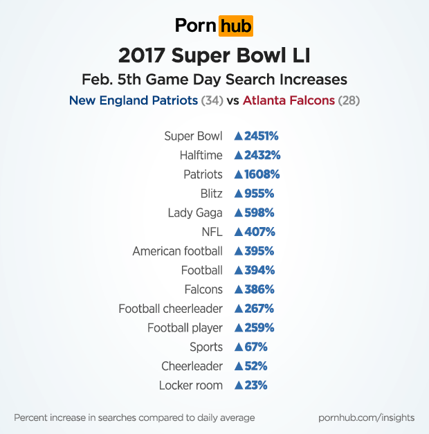 pornhub-insights-super-bowl-2017-search-term-increases