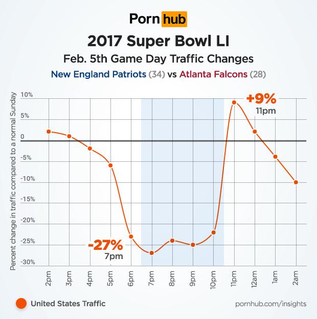 pornhub-insights-super-bowl-2017-united-states-traffic
