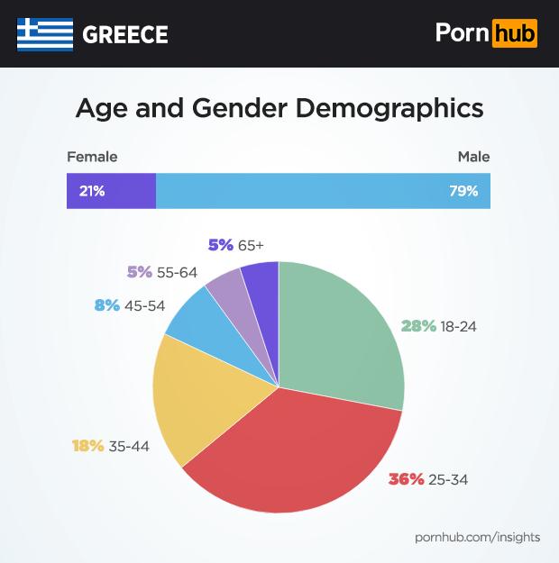 pornhub insights greece demographics - Γνωστό σάιτ ερωτικού περιεχομένου,έβγαλε στατιστικά για τους Έλληνες-Τι βλέπουν οι Θεσσαλοί;