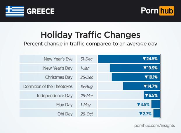 pornhub insights greece holiday - Γνωστό σάιτ ερωτικού περιεχομένου,έβγαλε στατιστικά για τους Έλληνες-Τι βλέπουν οι Θεσσαλοί;
