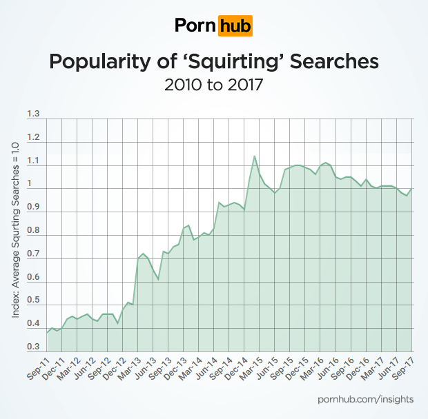 Pornhub statistics can tell us a lot about our porn habits