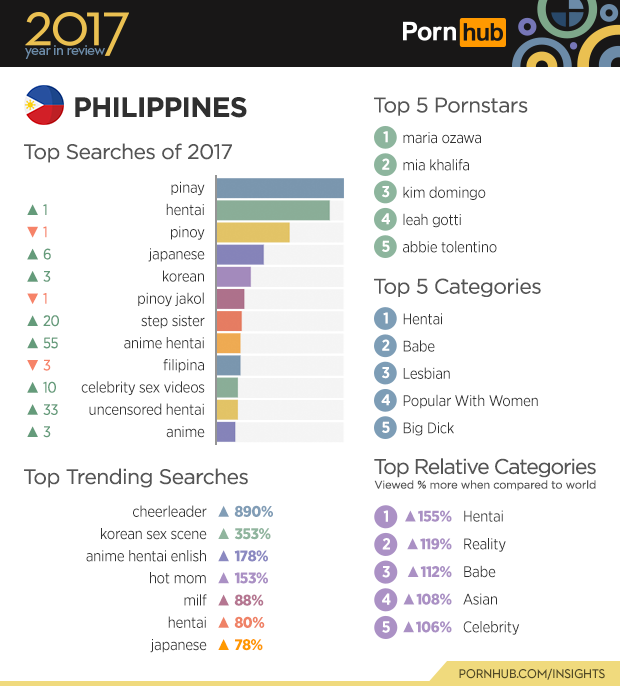 【ホルホル】ポルノサイトPornhubの2017年年間検索ランキング、他国ではランクインしていない「Futanari」がなぜかロシアで第7位になる  [253473865]YouTube動画>3本 ->画像>105枚