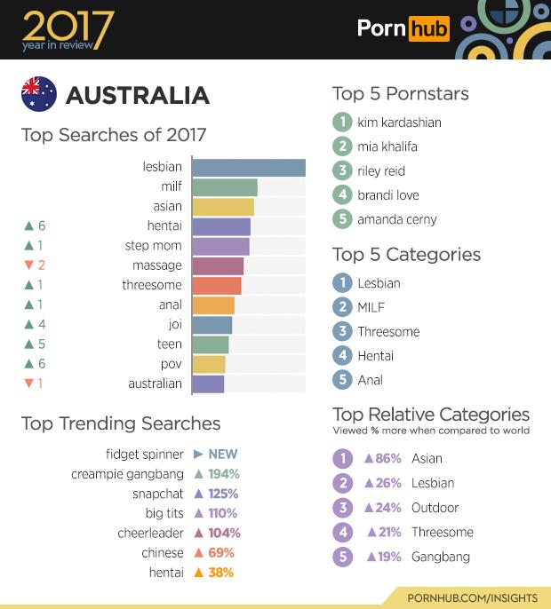 【ホルホル】ポルノサイトPornhubの2017年年間検索ランキング、他国ではランクインしていない「Futanari」がなぜかロシアで第7位になる  [253473865]YouTube動画>3本 ->画像>104枚
