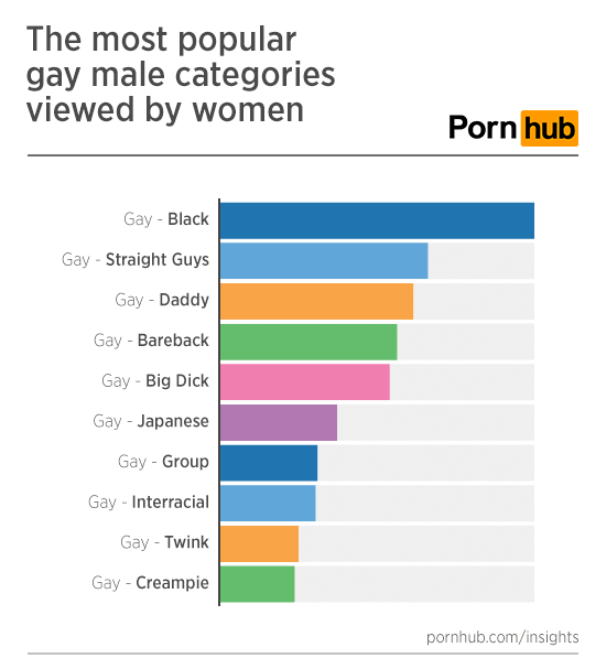 proven among the most popular among gay porn viewers