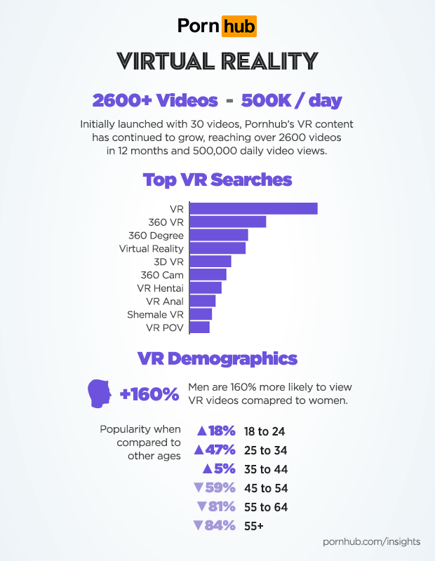 porn hub virtual reality