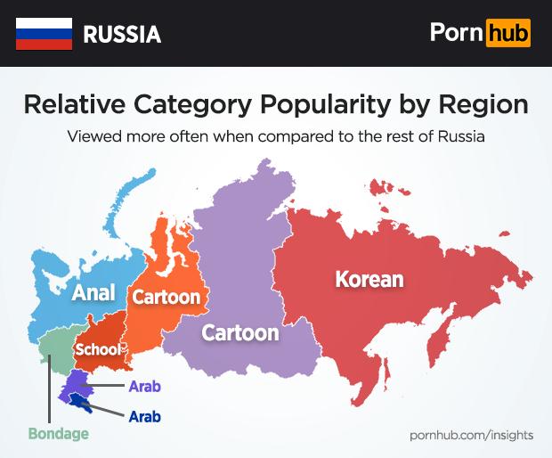 Pornhub russian