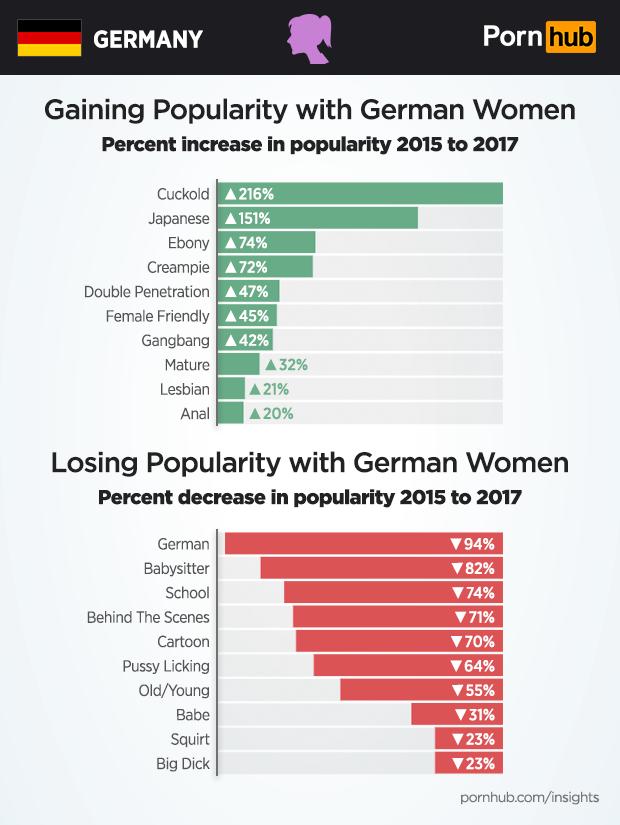 Pornhub germany