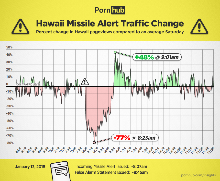 https://bs.phncdn.com/insights-static/wp-content/uploads/2018/01/pornhub-insights-hawaii-missile-alert-traffic.png